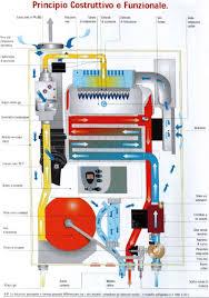 Caldaie a condensazione for Prezzi caldaie ariel